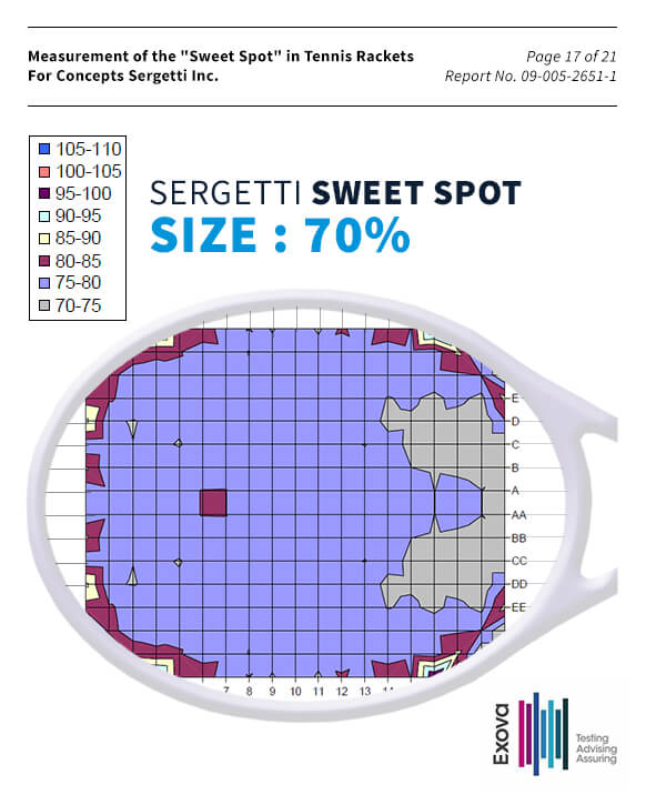 Sweet spot size of a tennis racket using Sergetti stringing process